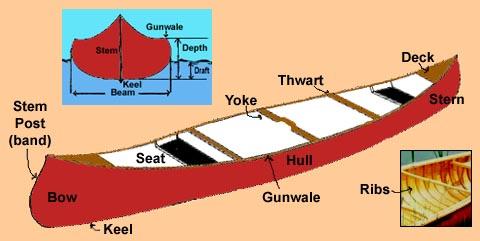 mistercanoehead canoe parts page  canoe diagram